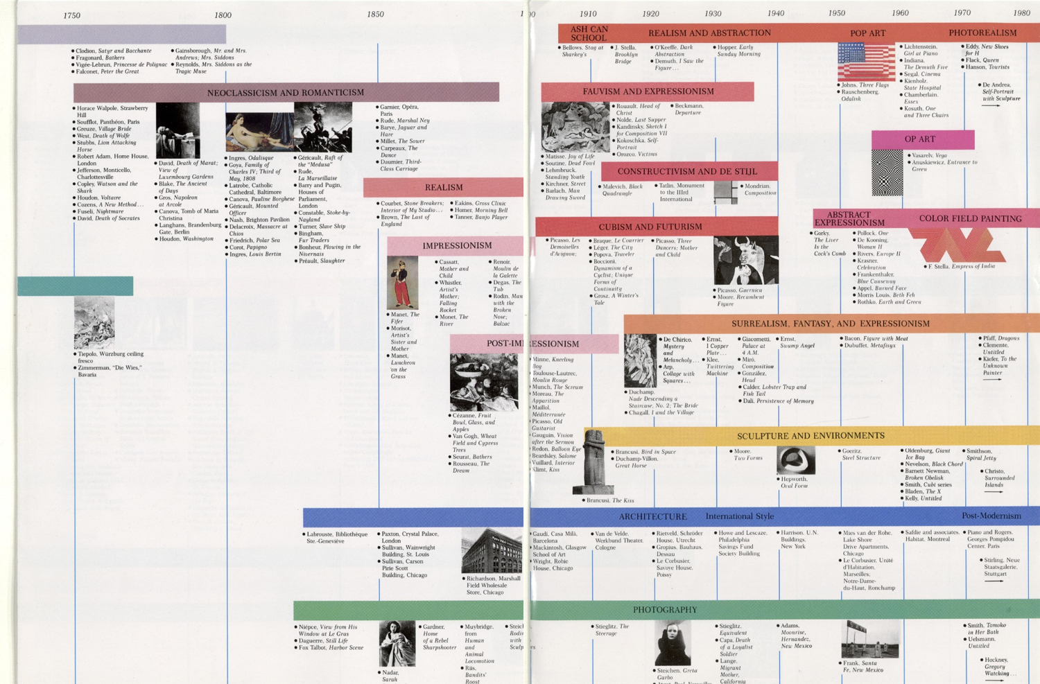 Pin By Hector Haralambous On Art History Timeline