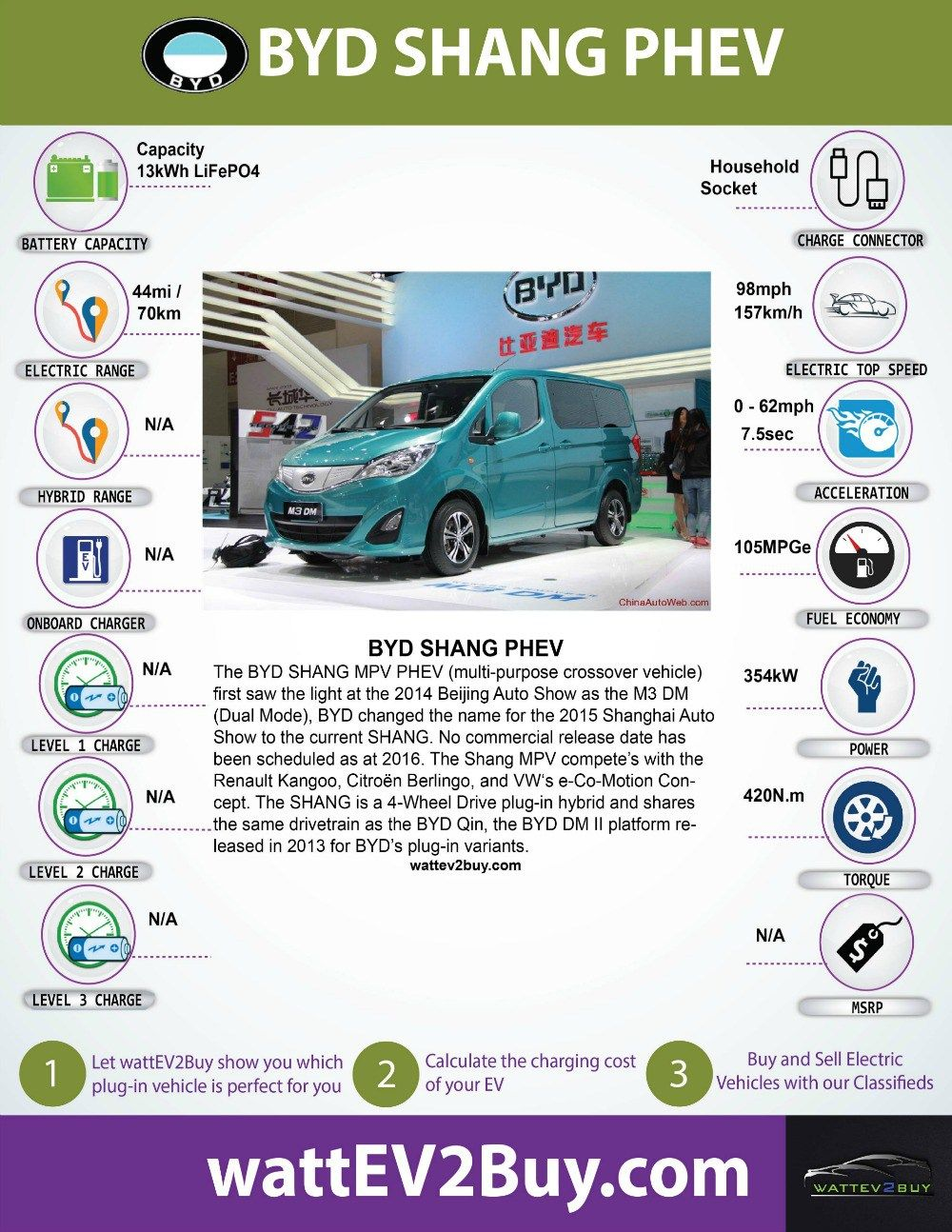 Byd Shang Mpv Phev Performance Specifications And More Crossover Cars Electric Cars Fuel Economy