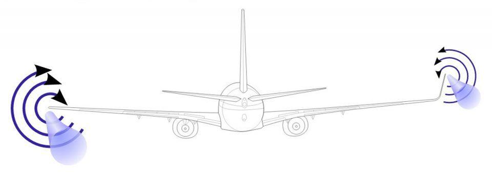 Como o vórtice aerodinâmico atua na asa convencional (a esquerda) e na asa com winglets (Olivier Cleynen)