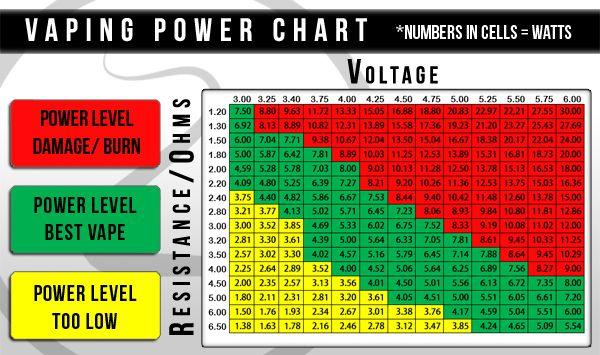 Atomizer ohms power chart also wow pinterest vape electronic rh