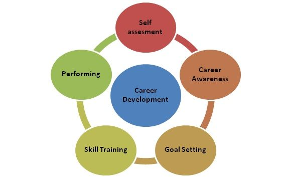 Career development is directly linked to the goals and objectives - personal interests