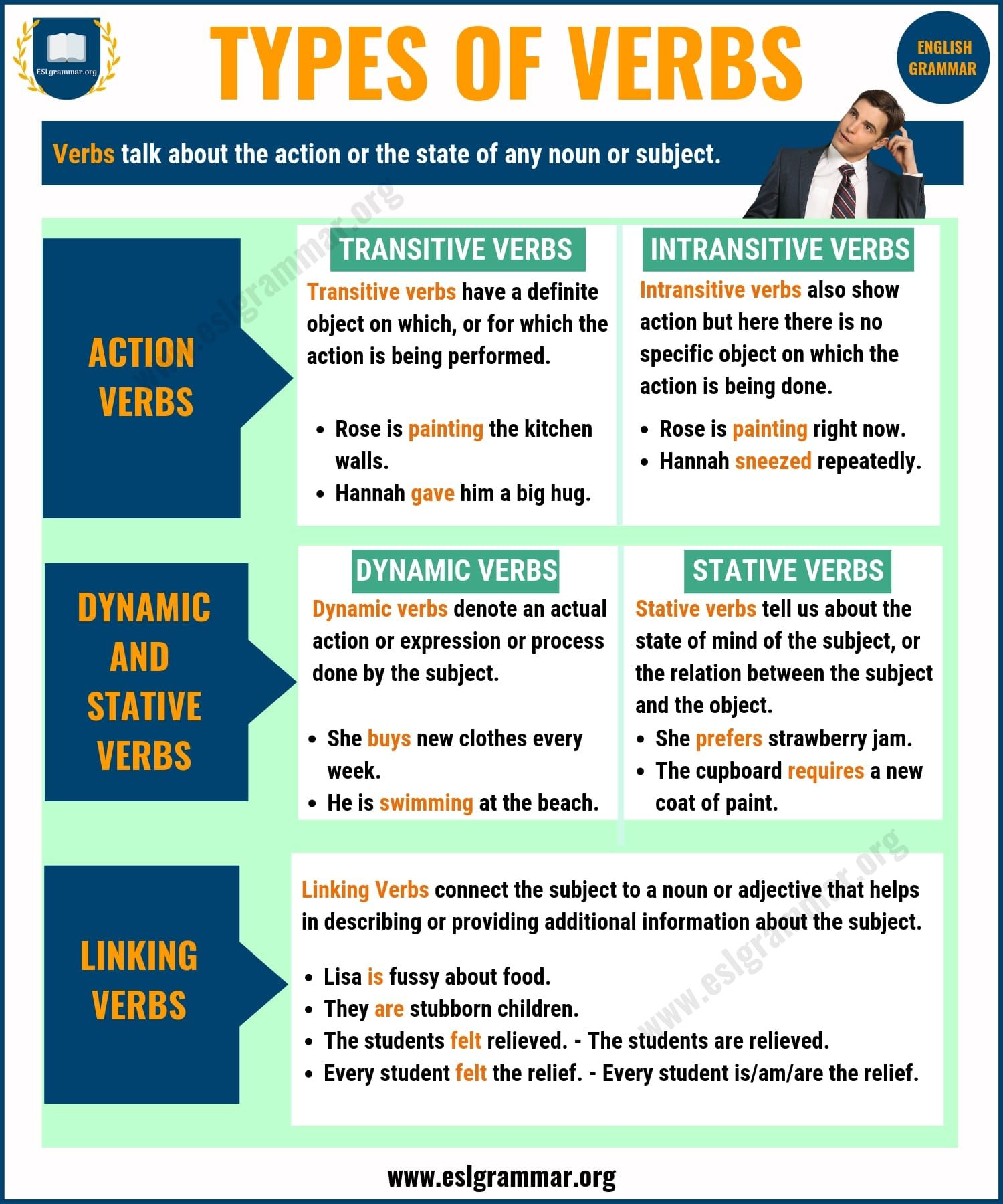 Verbs 3 Types Of Verbs With Definition And Useful