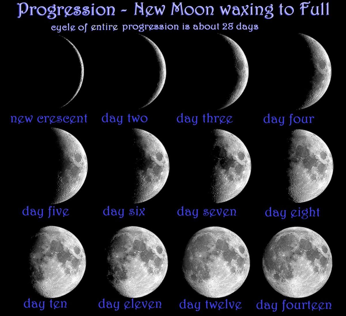 New Moon Progression New Moon Moon Magick