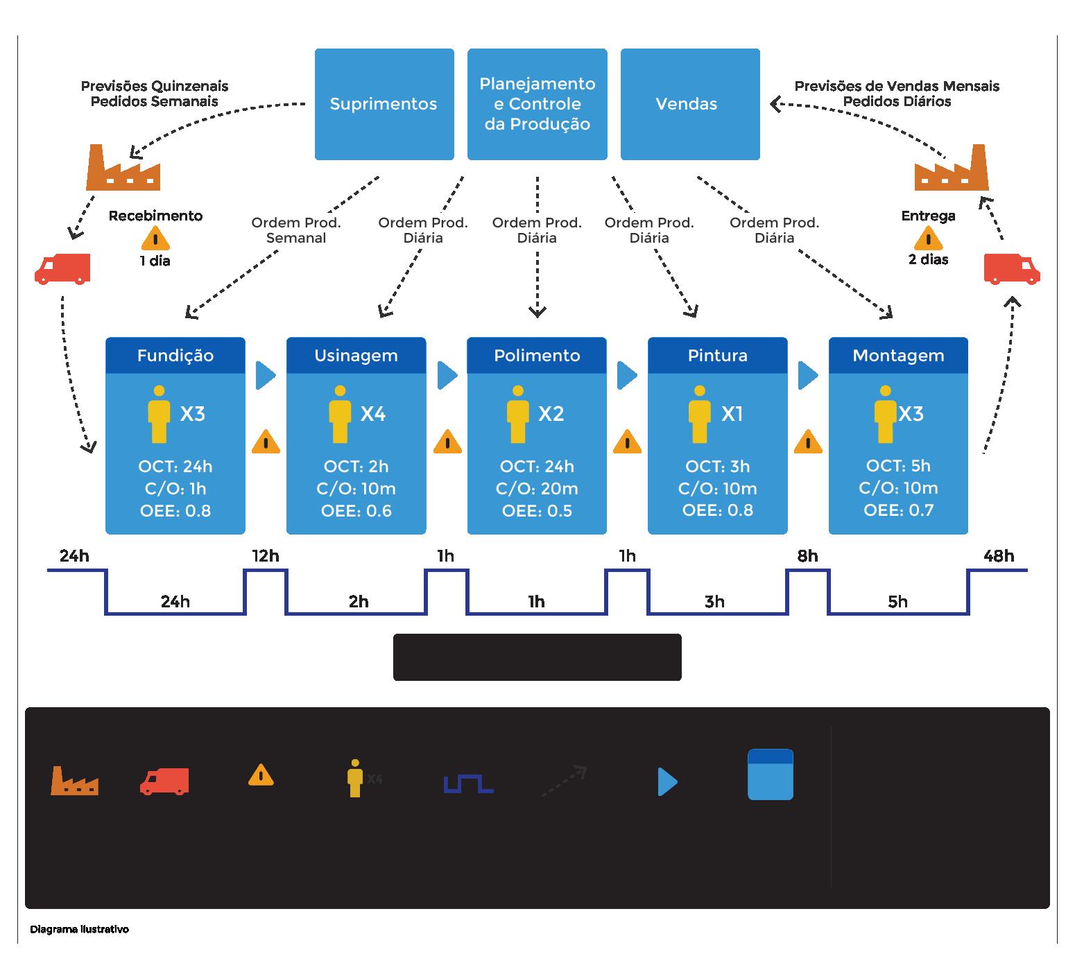 Value Stream Mapping - Partner Consulting | Green Belt | Pinterest ...