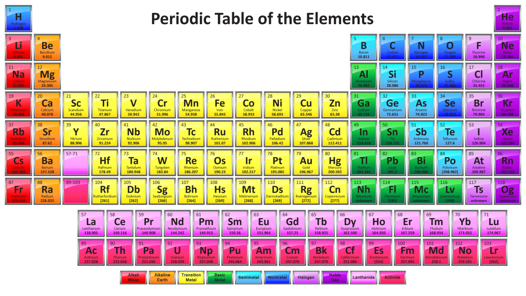 here s a colorful periodic table with all 118 element names and rh pinterest com