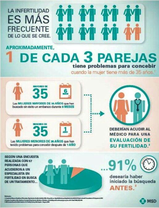 Infertility Problemas Infertilidad Parejas
