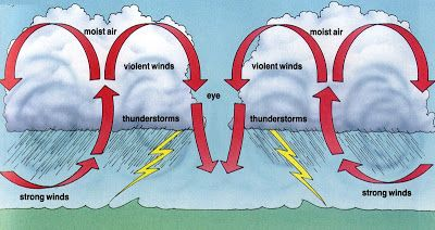 What Is A Hurricane And How Hurricane Is Formed A Good And Easy To Understand Visual Of How What Is A Hurricane Hurricane Information How Do Hurricanes Form
