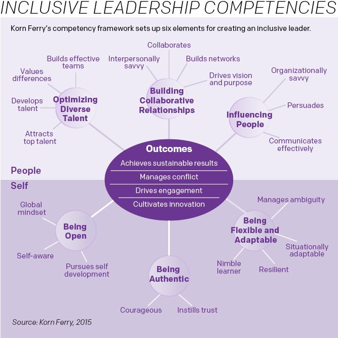 inclusive leadership competencies \/\/ source Korn Ferry - resume competencies