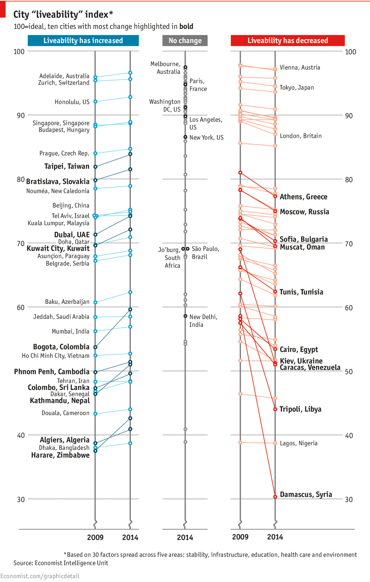 Daily chart: The best places to live   The Economist