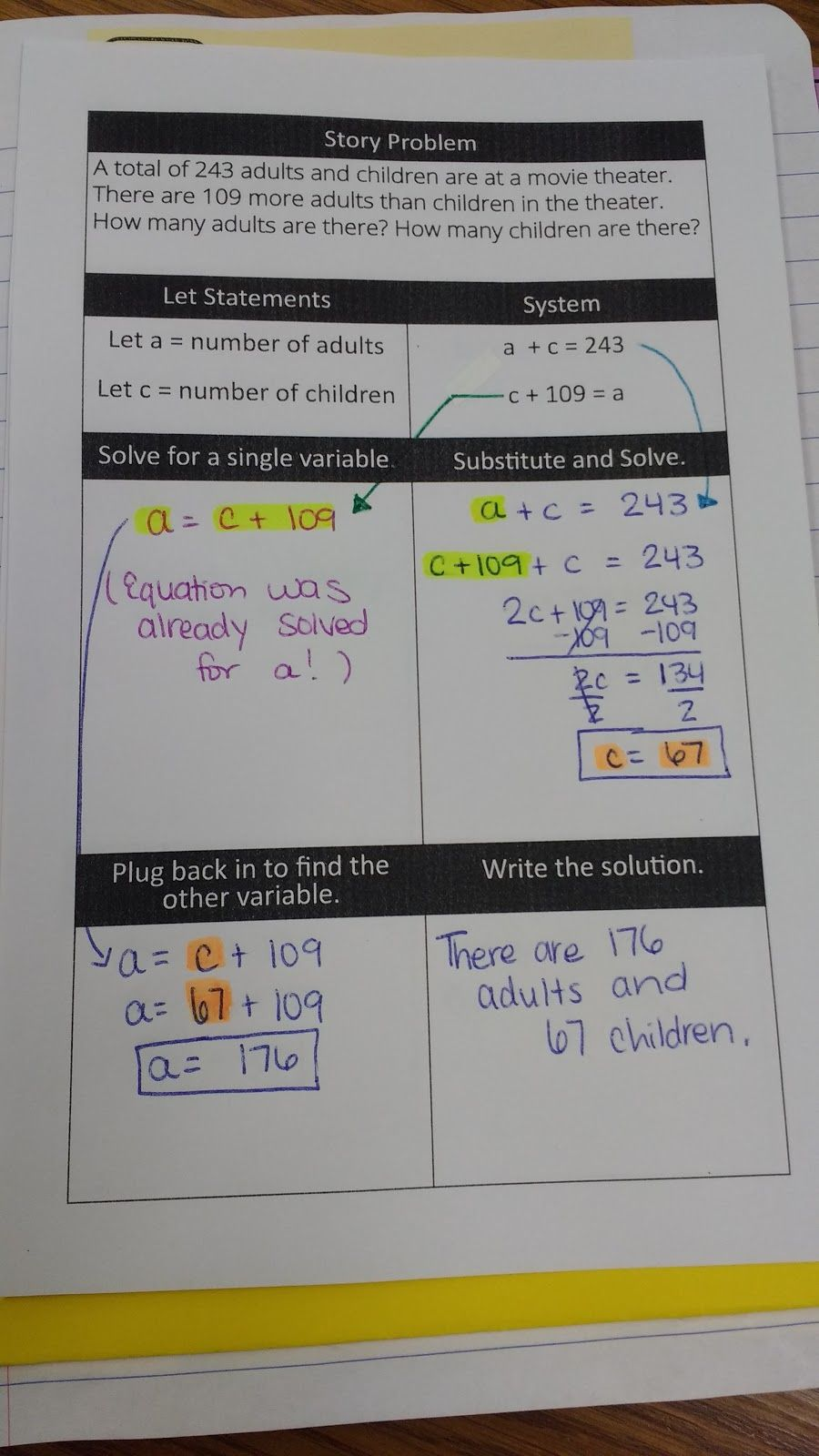 My Algebra 1 students just finished our unit on systems of