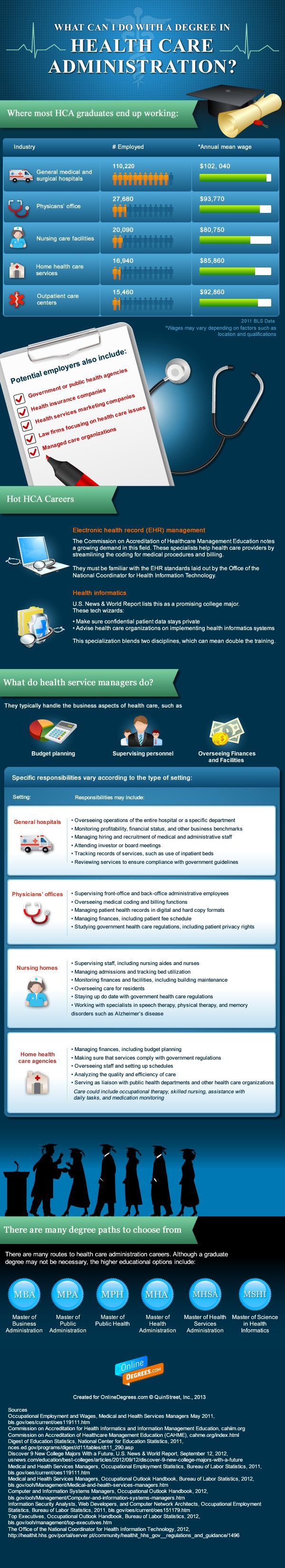Pin By Annie Rose Favreau On Career Ideas Healthcare Administration Health Information Management Medical Jobs