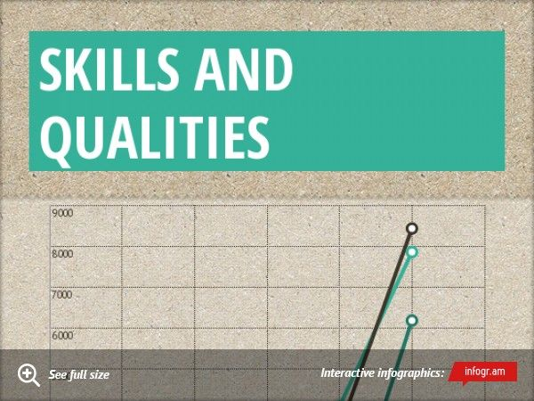 SKILLS AND QUALITIES College Work (Business) Pinterest Prioritize