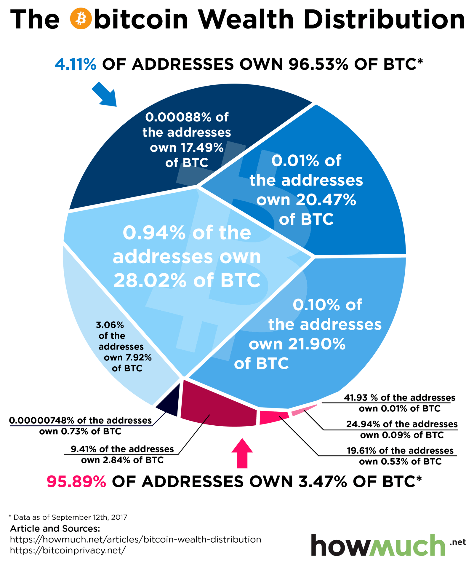 This Chart Reveals the Centralization of Bitcoin Wealth ...