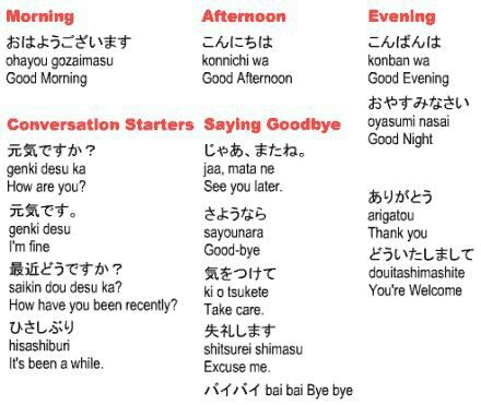 Basic japanese words for a conversation japanese learning basic japanese words for a conversation japanese greetings japanese culture study japanese m4hsunfo