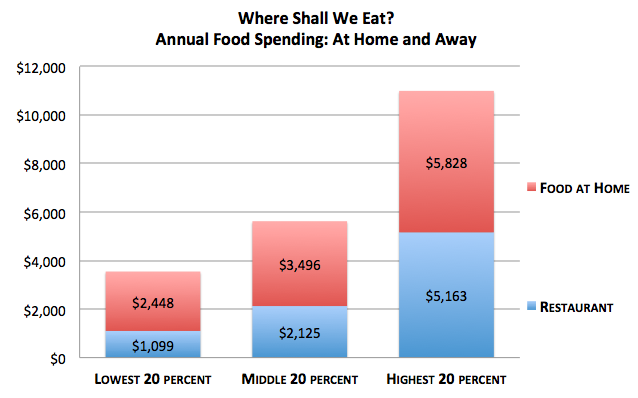 Image result for money spent on fast food