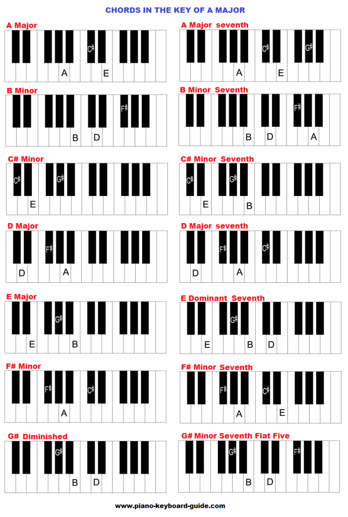 Chords In The Key Of A Major Piano Pinterest Key And Pianos