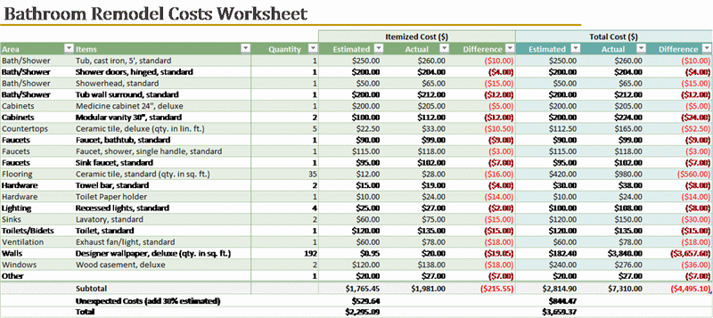 Bathroom Remodel Budget Worksheet Bathroom Remodel Cost