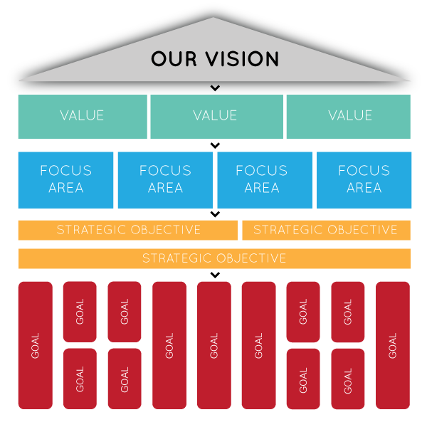 A Guide To Writing Your Vision Statement The Anchor Point Of Your