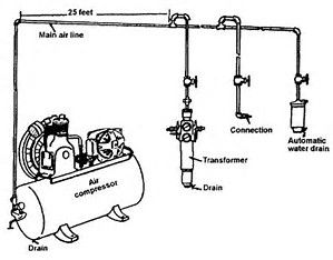 Resultado de imagen de Shop Air Compressor Piping Diagram