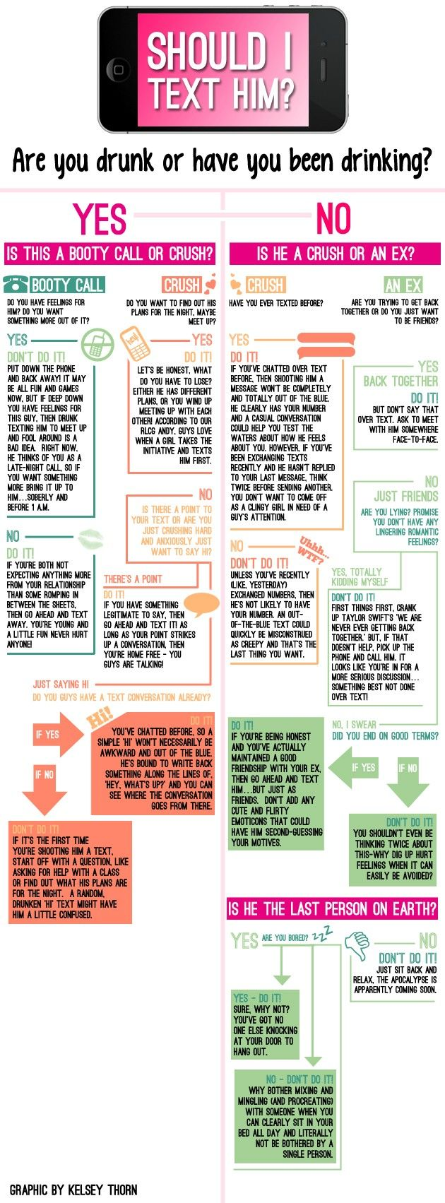 Should I Text Him? (INFOGRAPHIC) | Funny texts crush