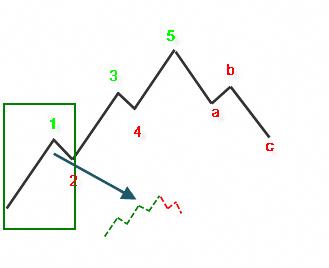 Learn to ue elliott wave rinciple in forex
