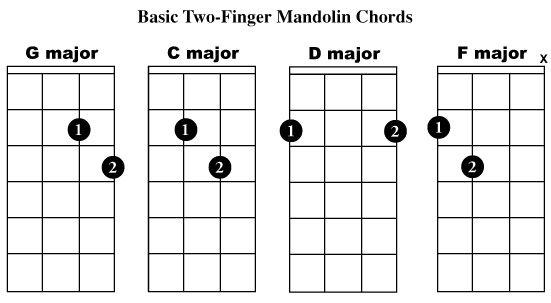 Beginner Mandolin Chords Mandolin Guitars And Sheet Music