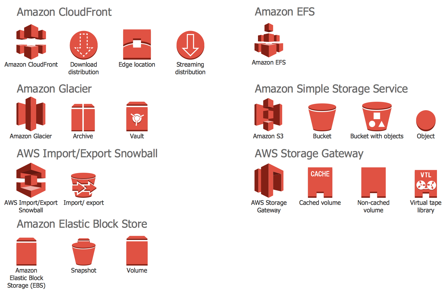 Design Elements  U2014 Aws Storage And Content Delivery  Find More In  Aws  Architecture  Diagrams