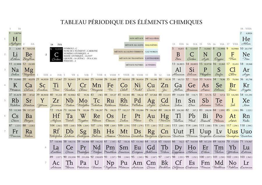Tabla peridica de los elementos infographics general tabla peridica de los elementos urtaz Choice Image