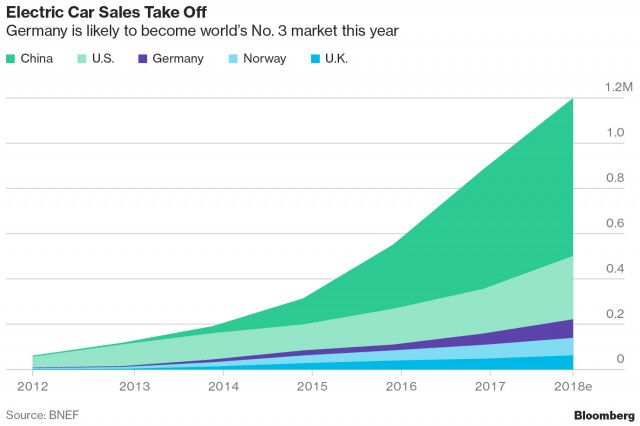 2018 electric car sales projections china us norway germany uk