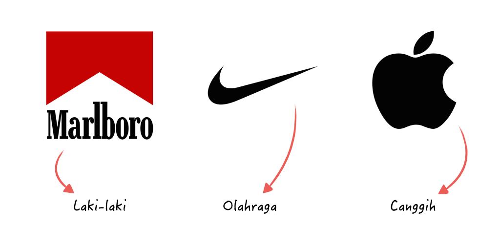 Brand association terhadap brand Marlboro, Nike, dan Apple