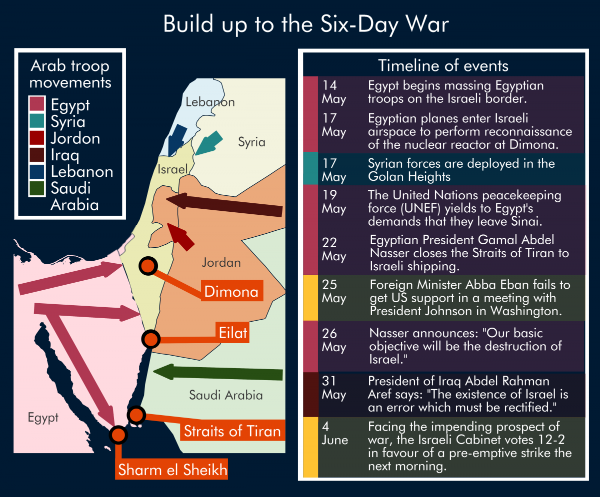 Research papers six day war