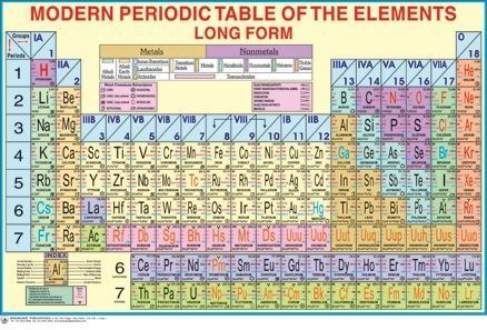 Dreamland modern periodic table of the elements long form chart dreamland modern periodic table of the elements long form chart urtaz