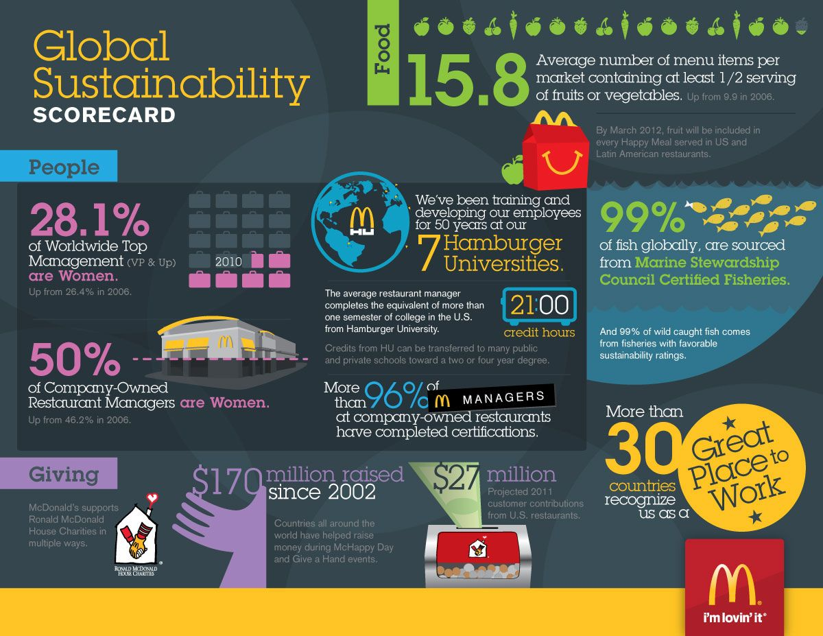 Mcdonald S Sustainability Infographic March