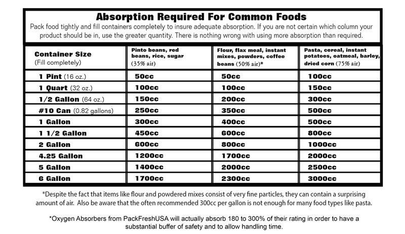 ScienceChart  Survival    Science Chart Food Storage