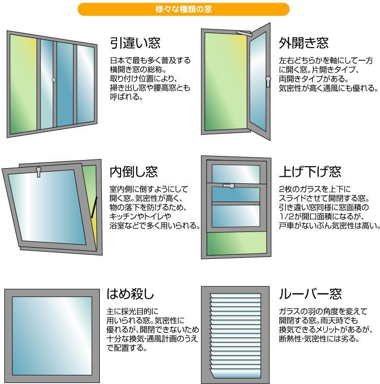 様々な窓の種類 画像あり 窓 デザイン
