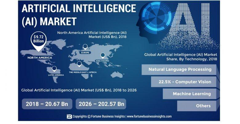 Upcoming Scenario In Artificial Intelligence Market Till 2026 Artificial Intelligence Technology Artificial Intelligence Information Technology Services