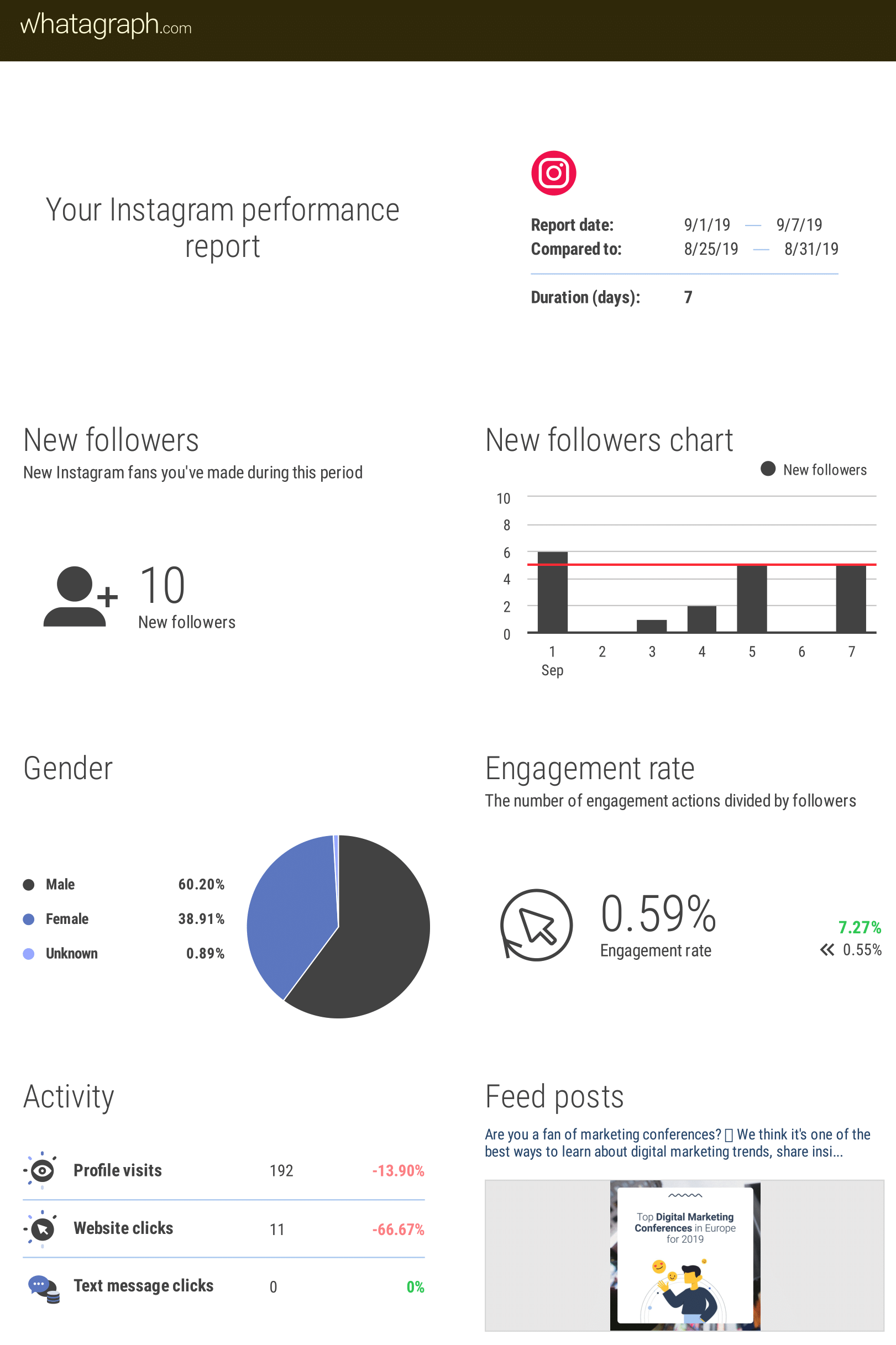 top 10 instagram tools for marketers blog whatagraph Instagram Marketing Report In 2020 Instagram Report Social Media Marketing Plan Instagram Marketing