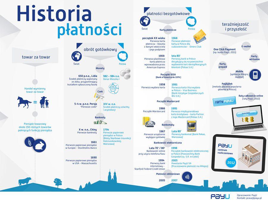 Historia Platnosci Infografika Liczby Cyferki Infografiki