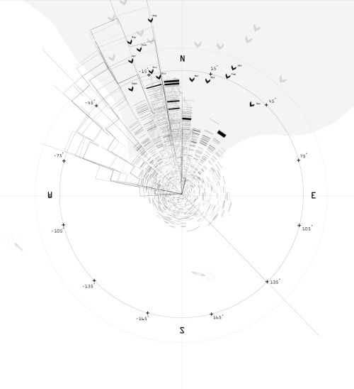 Site Architecture Map: Wind + Swell Diagram - Zean Macfalane