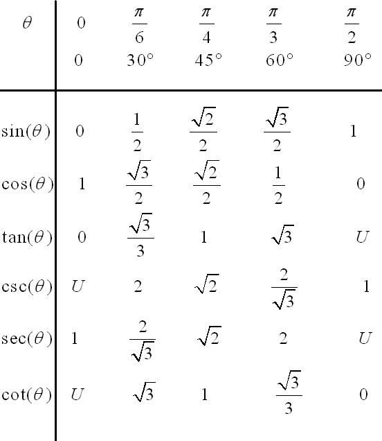 Values of Trigonometric Functions for special angles ...