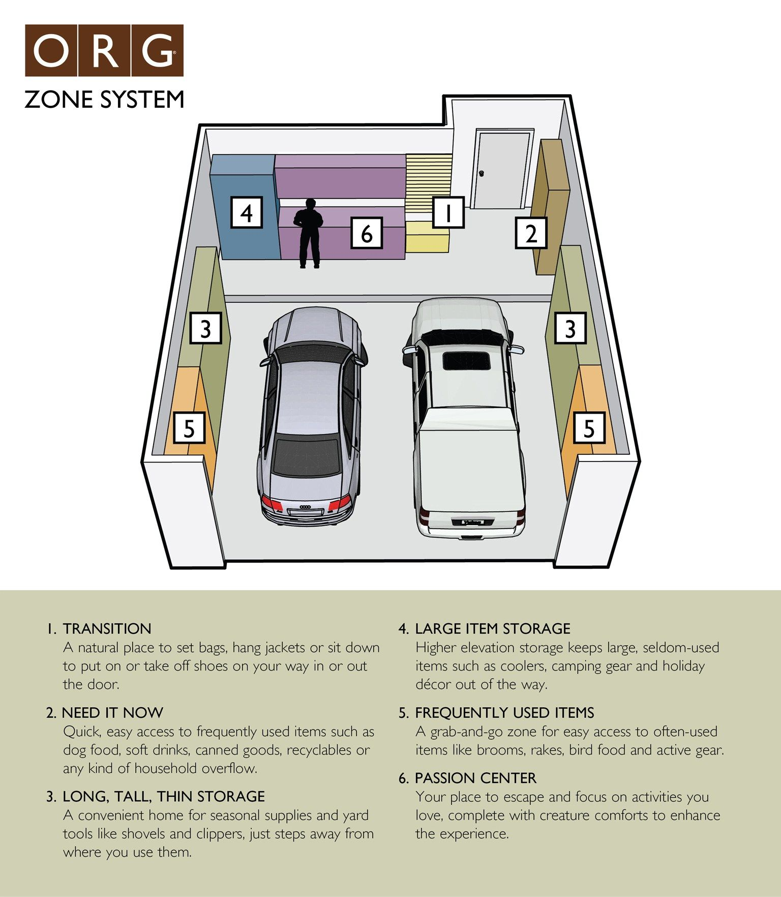 If You 39 Re Planning To Organize Your Garage Start With This Visual Guide To Setting U Garage Cabinet Systems Garage Cabinets Organization Storage Solutions