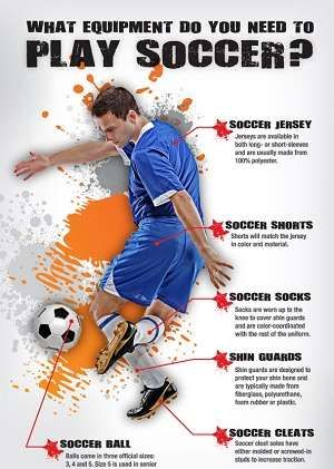 Soccer Equipment List For Players And Clothing Accessories Soccer Equipment Play Soccer High School Soccer