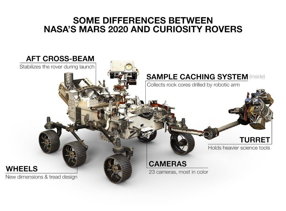 Nasa Mars 2020 Perseverance Rover Launch Nasa Mars Nasa Curiosity Rover