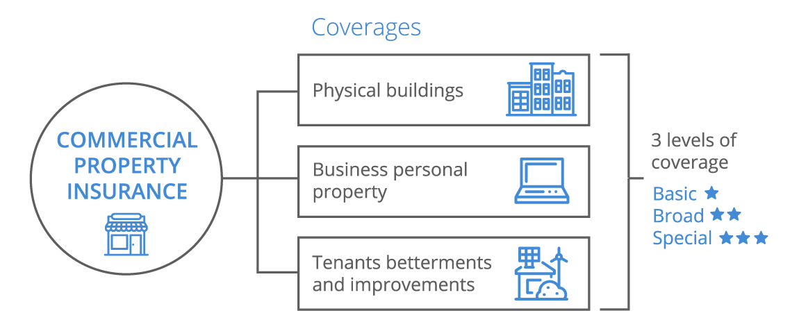 Commercial Property Insurance For Small Business Coverwallet