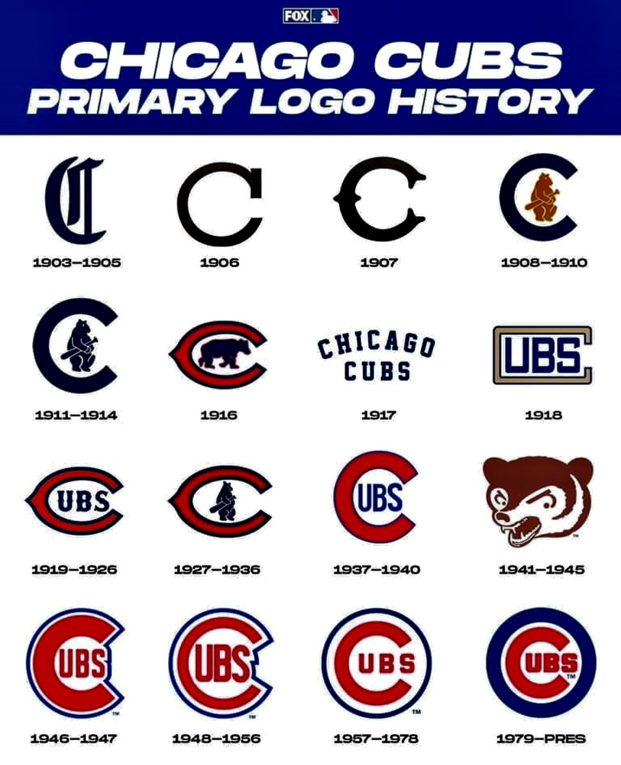 Pin By Nicholas Jenkins On Logos In 2020 Cubs Chicago Cubs Baseball Chicago Cubs