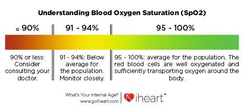 Image Result For Blood Oxygen Level Chart