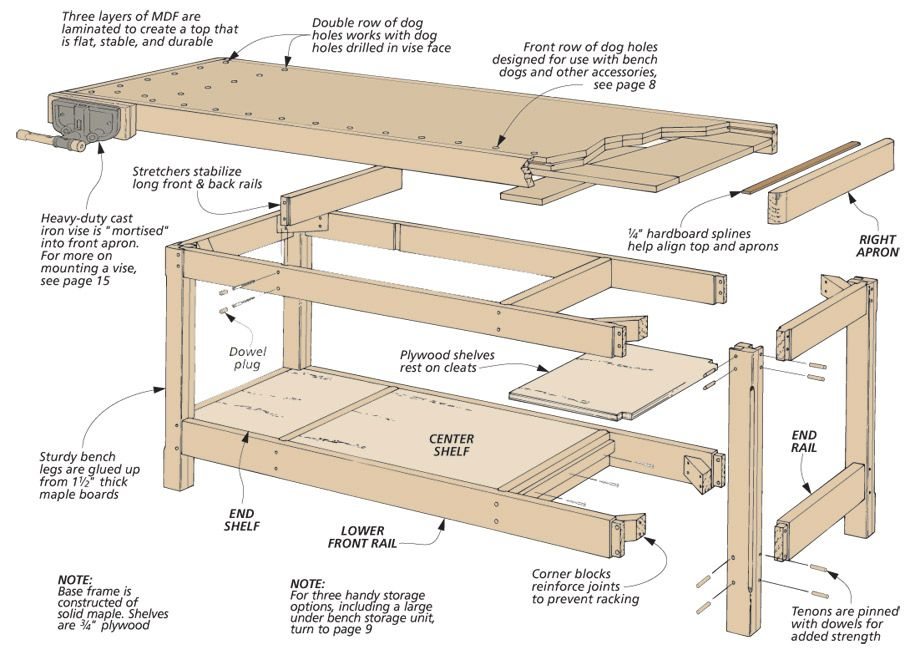 Rock Solid Workbench Woodsmith Plans A Large Heavy Duty