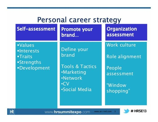 Self-assessment Values Interests Traits Strengths - personal interests