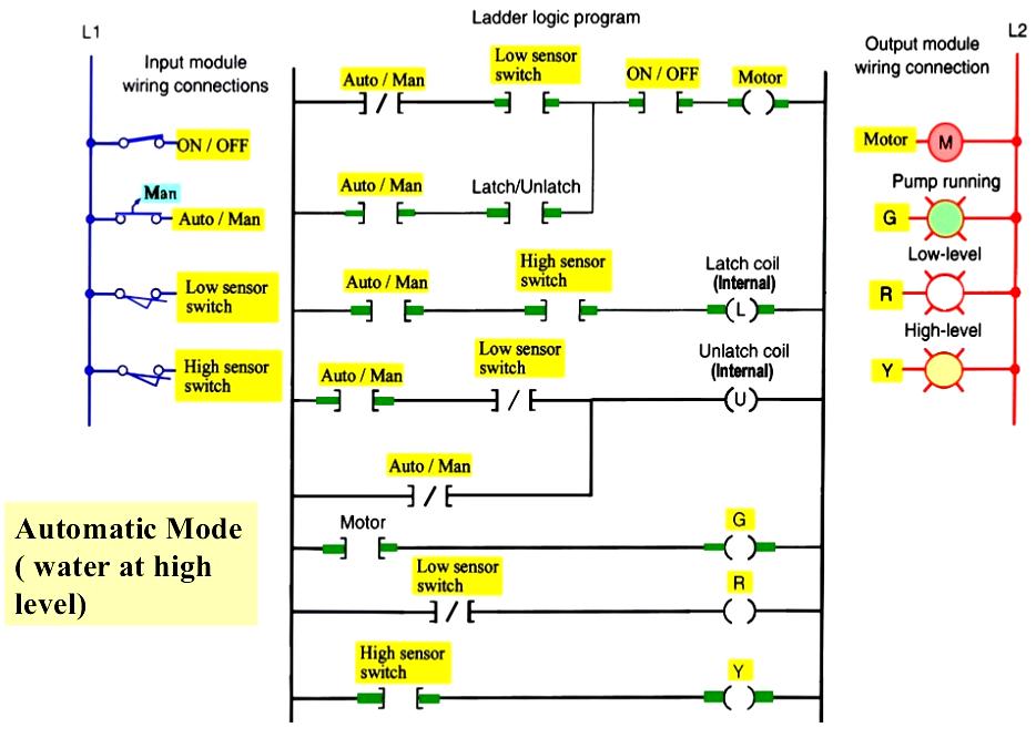Level Control PLC Logic   Ladder logic, Electronic ... on ladder logic coil, ladder logic relay, ladder logic alternator, logic gates wiring diagram, ladder logic horn, ladder logic circuit, ladder logic thermostat, ladder logic lights, ladder logic tutorial, ladder logic help, ladder logic sensor, ladder logic timer, ladder logic parts,