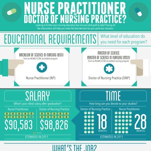 Nursing Degrees - This infographic takes a look at the difference - physician job description
